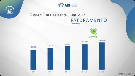Faturamento do Setor de Franchising em 2017 segundo a ABF